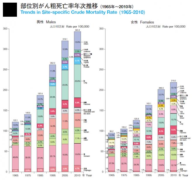 部位別がん粗死亡率推移のグラフ