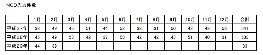 NCD入力件数(平成29年2月)