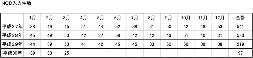 NCD入力件数