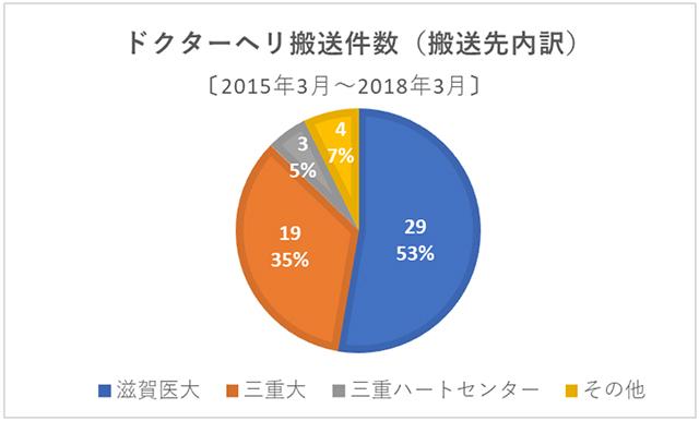 (図1) 過去3年間における当院発ドクターヘリの搬送件数