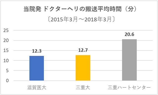 (図2) 過去3年間における当院発ドクターヘリの搬送平均時間(分)