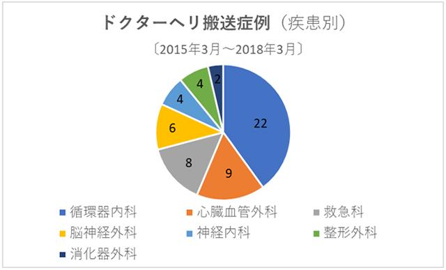 (図3) 過去3年間におけるドクターヘリ搬送症例の疾患別件数