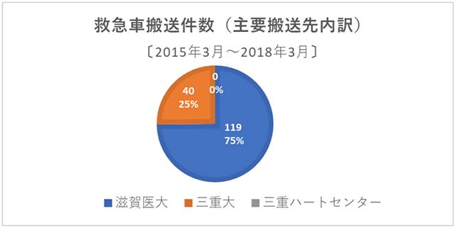 (図4) 過去3年間における当院発救急車の搬送件数