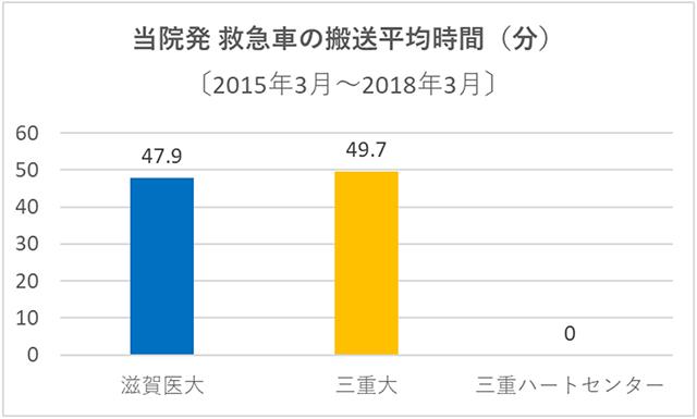 (図5) 過去3年間における当院発救急車の搬送平均時間(分)