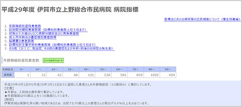 上野総合市民病院 病院指標
