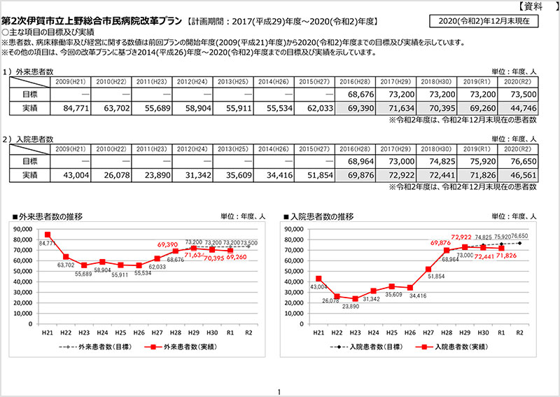 第2次伊賀市立上野総合市民病院改革プラン 実績